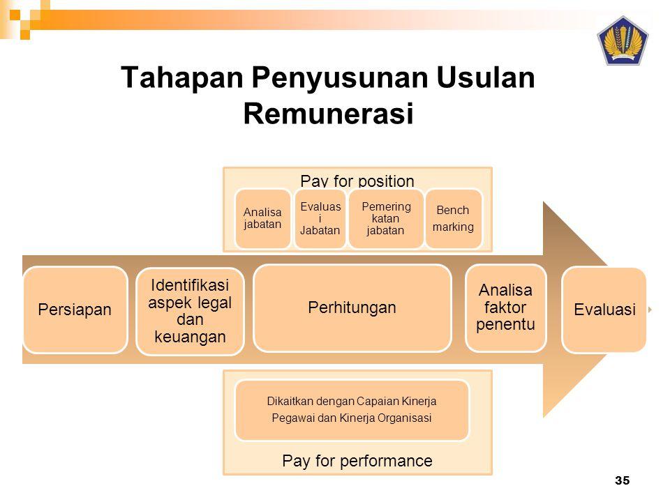 Tahapan Penyusunan Usulan Remunerasi