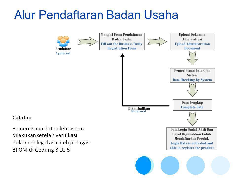 Alur Pendaftaran Badan Usaha