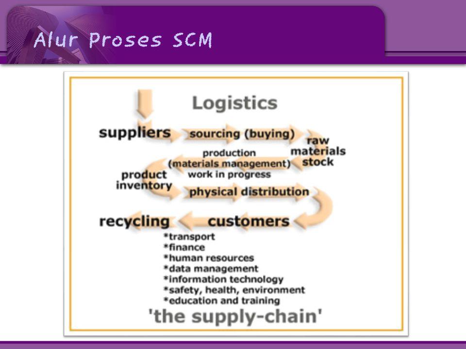 Alur Proses SCM