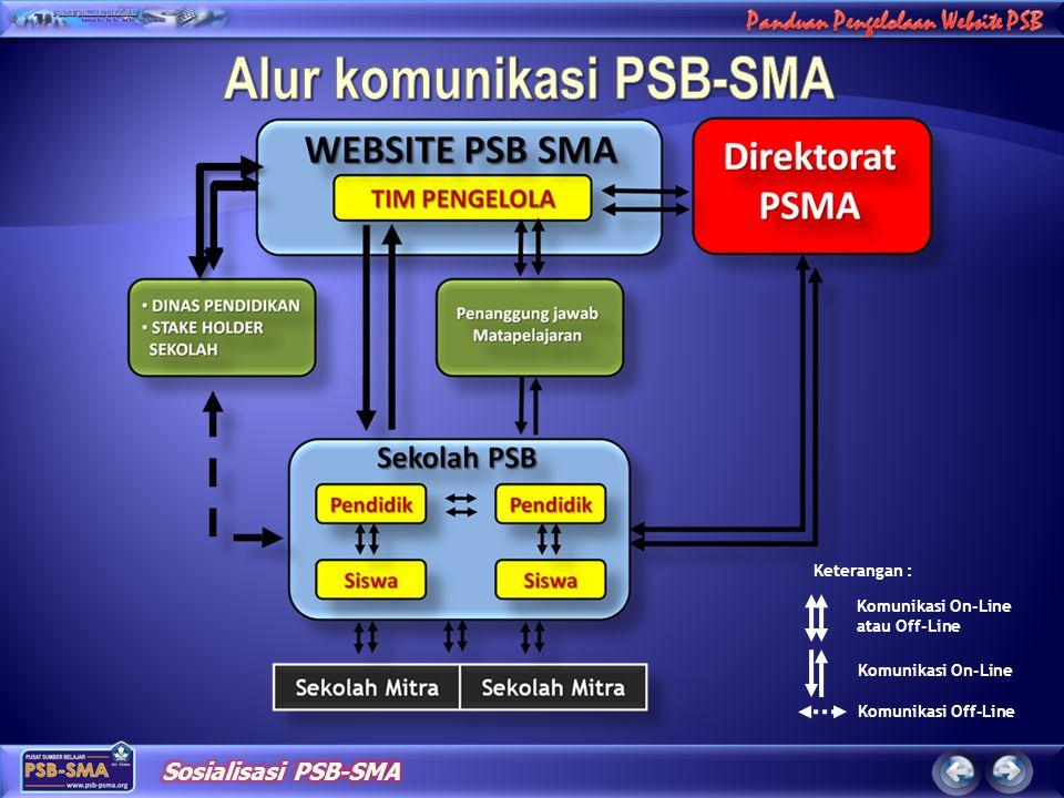 Alur komunikasi PSB-SMA