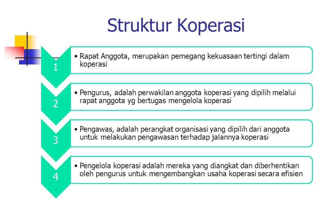 Struktur Koperasi 1. Rapat Anggota, merupakan pemegang kekuasaan tertingi dalam koperasi. 2.