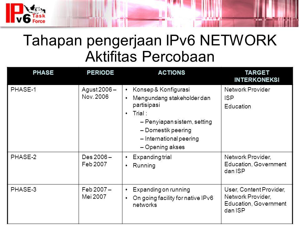 Tahapan pengerjaan IPv6 NETWORK Aktifitas Percobaan