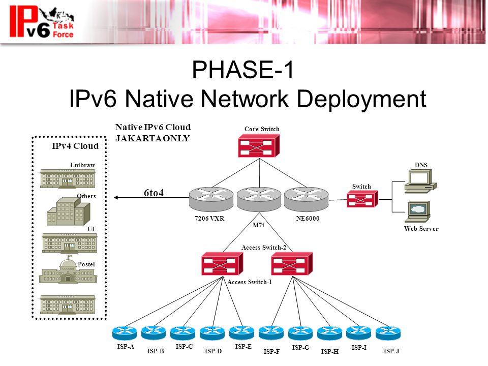 PHASE-1 IPv6 Native Network Deployment