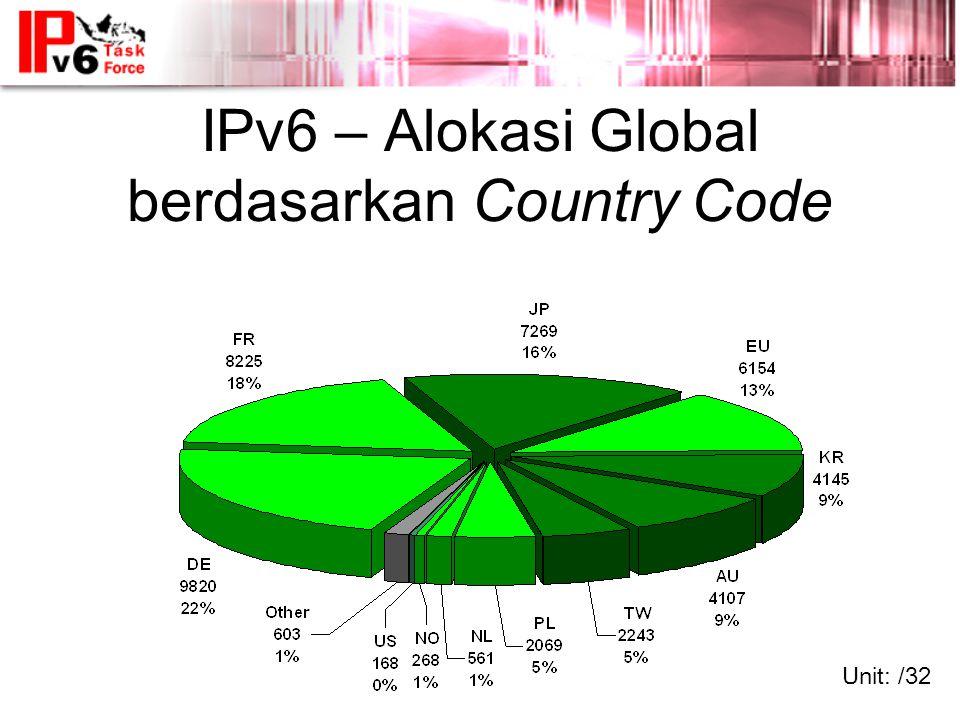 IPv6 – Alokasi Global berdasarkan Country Code