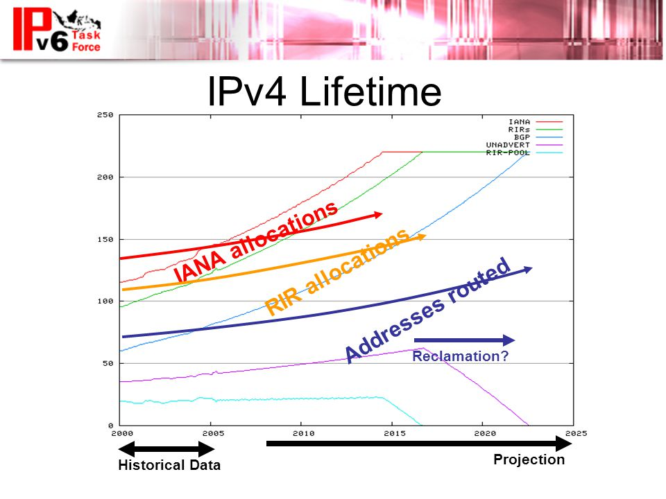 IPv4 Lifetime IANA allocations RIR allocations Addresses routed