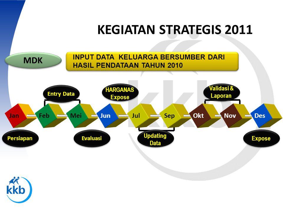 KEGIATAN STRATEGIS 2011 MDK INPUT DATA KELUARGA BERSUMBER DARI