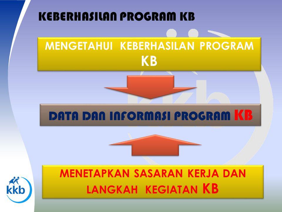 KEBERHASILAN PROGRAM KB