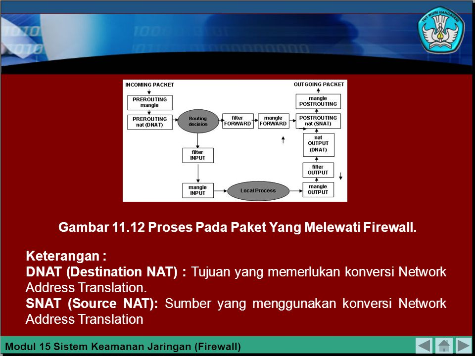 Gambar 11.12 Proses Pada Paket Yang Melewati Firewall.