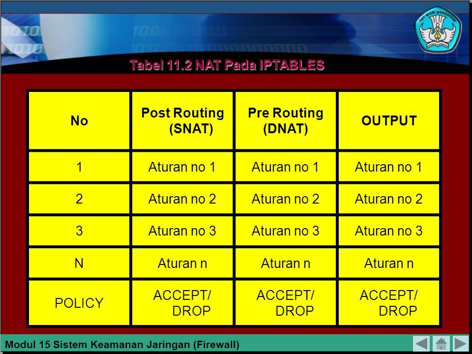 Tabel 11.2 NAT Pada IPTABLES