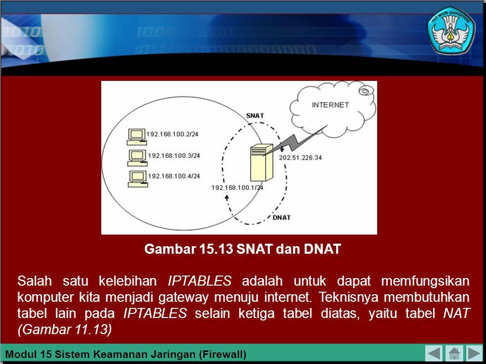 Gambar 15.13 SNAT dan DNAT