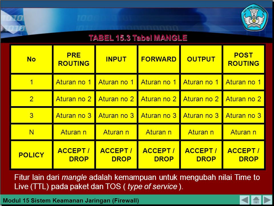 TABEL 15.3 Tabel MANGLE No. PRE. ROUTING. INPUT. FORWARD. OUTPUT. POST. 1. Aturan no 1. 2.