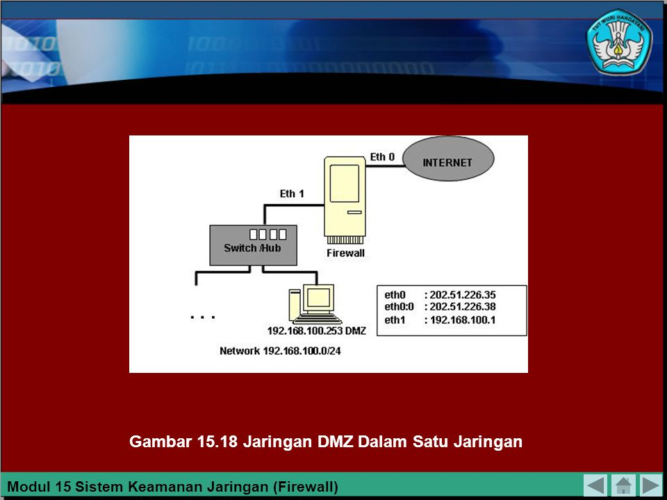 Gambar 15.18 Jaringan DMZ Dalam Satu Jaringan