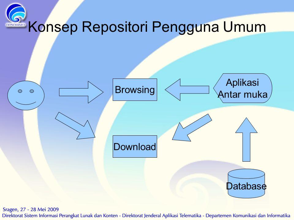 Konsep Repositori Pengguna Umum