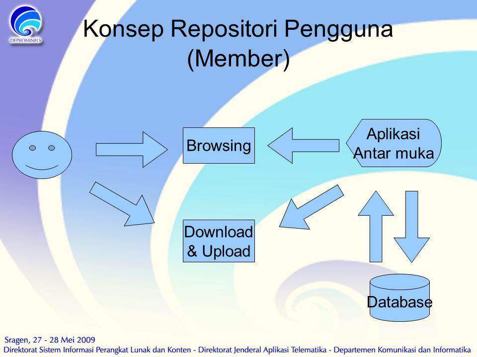 Konsep Repositori Pengguna (Member)