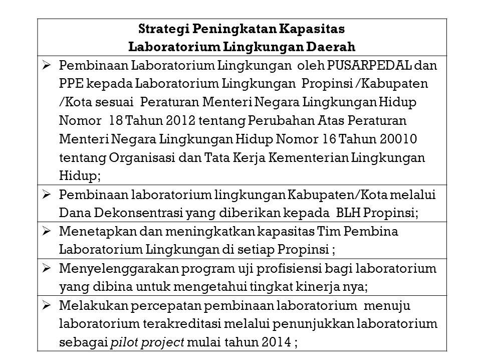 Strategi Peningkatan Kapasitas Laboratorium Lingkungan Daerah