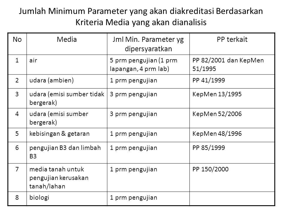 Jml Min. Parameter yg dipersyaratkan