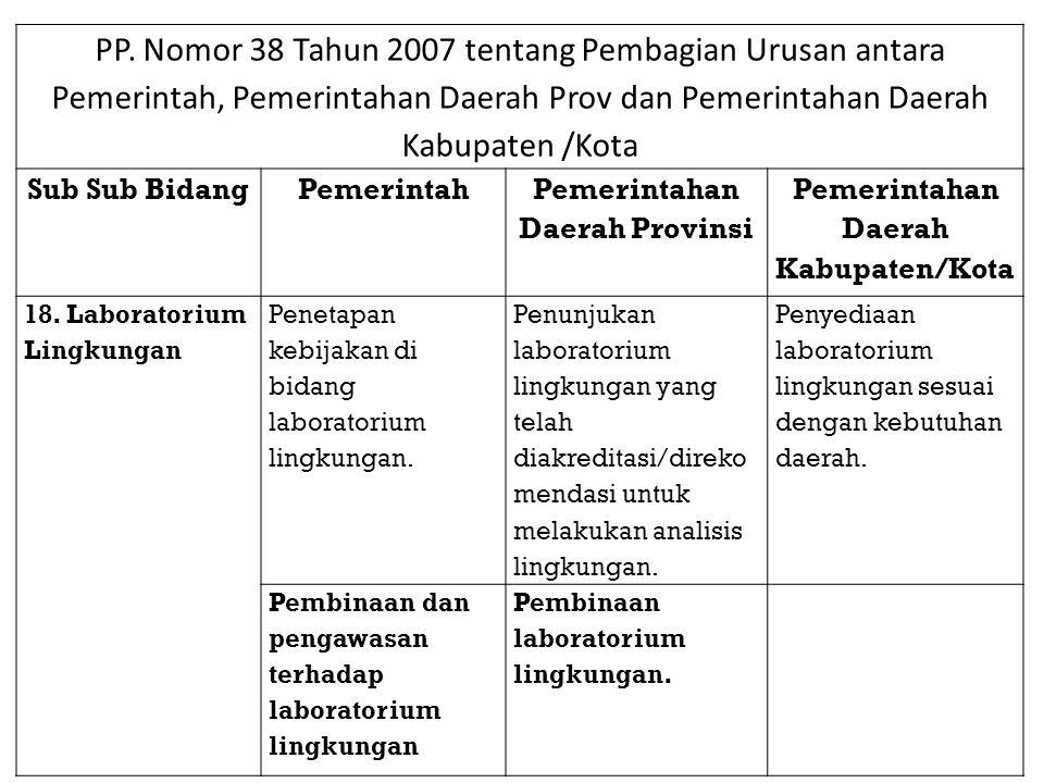 PP. Nomor 38 Tahun 2007 tentang Pembagian Urusan antara Pemerintah, Pemerintahan Daerah Prov dan Pemerintahan Daerah Kabupaten /Kota