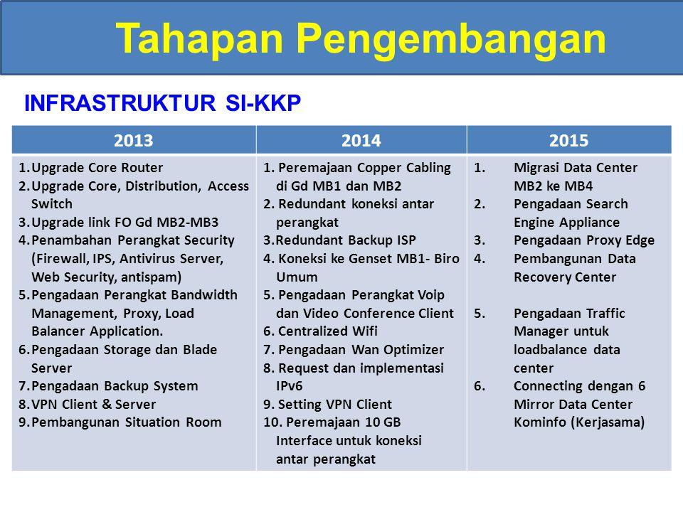 Tahapan Pengembangan INFRASTRUKTUR SI-KKP 2013 2014 2015