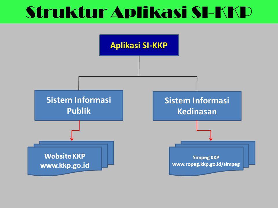 Sistem Informasi Publik Sistem Informasi Kedinasan
