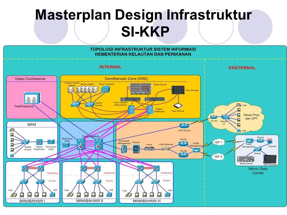Masterplan Design Infrastruktur SI-KKP