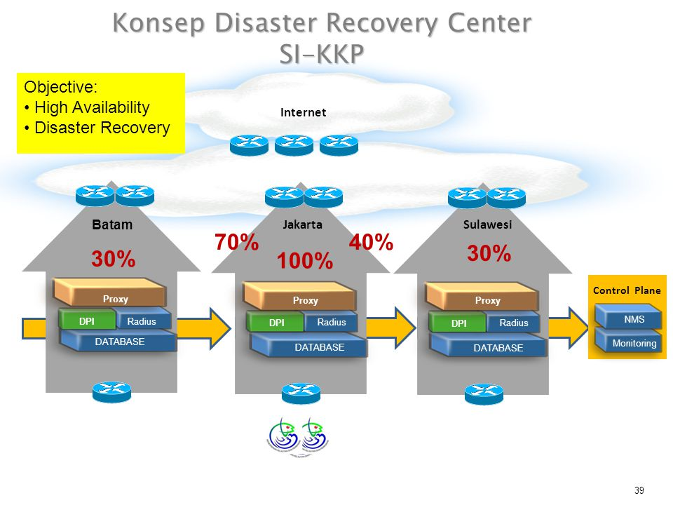 Konsep Disaster Recovery Center