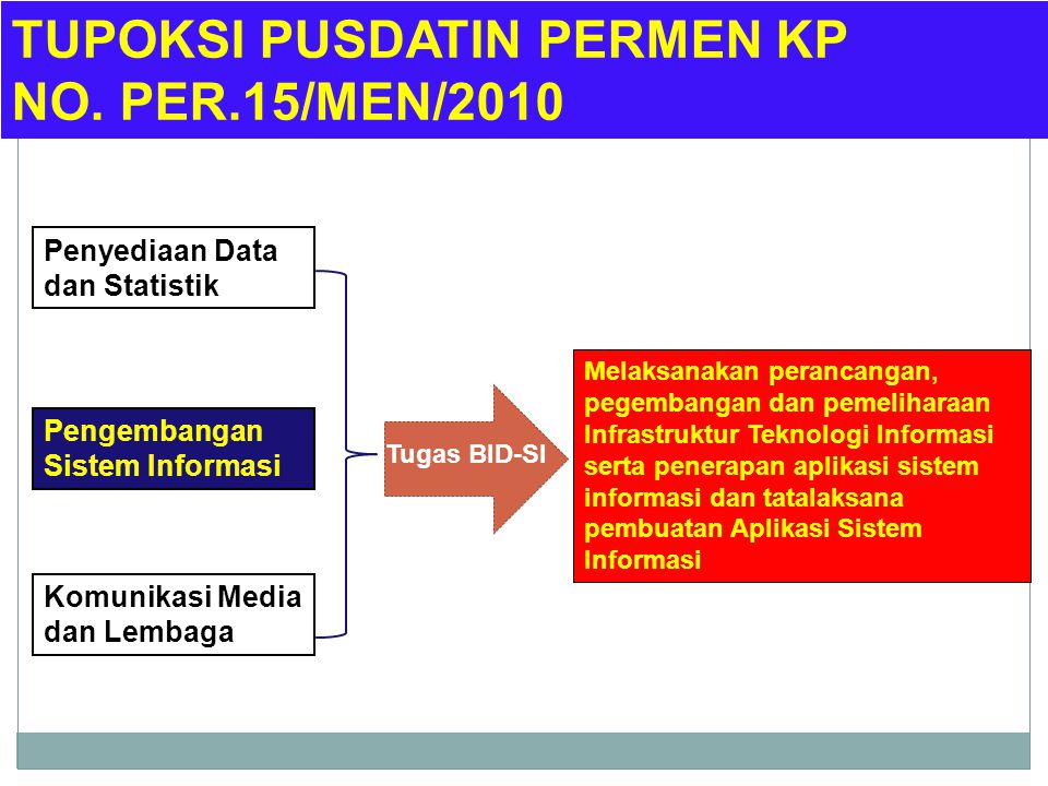 TUPOKSI PUSDATIN PERMEN KP NO. PER.15/MEN/2010