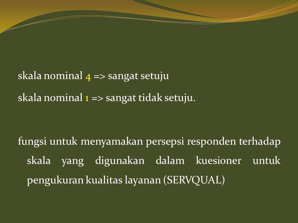 skala nominal 4 => sangat setuju skala nominal 1 => sangat tidak setuju.