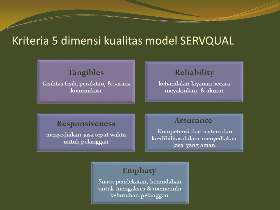 Kriteria 5 dimensi kualitas model SERVQUAL