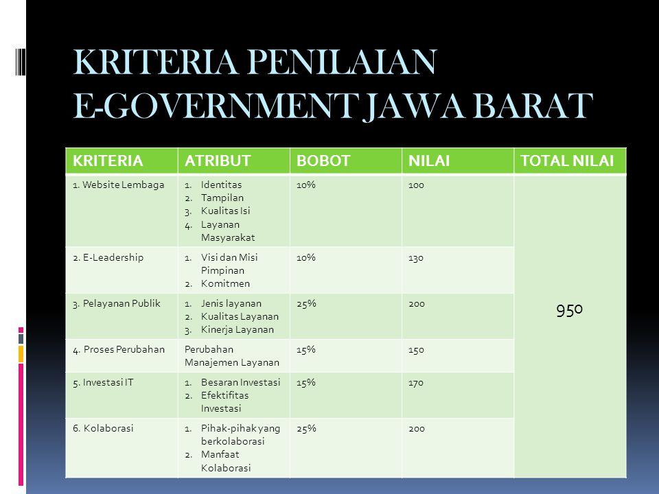KRITERIA PENILAIAN E-GOVERNMENT JAWA BARAT