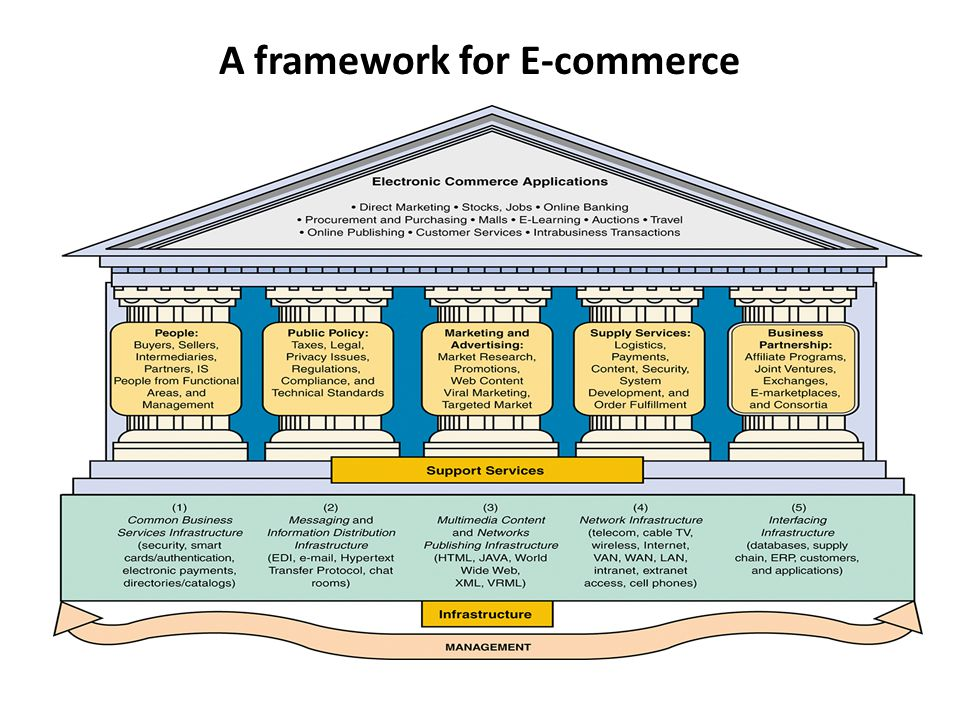 A framework for E-commerce