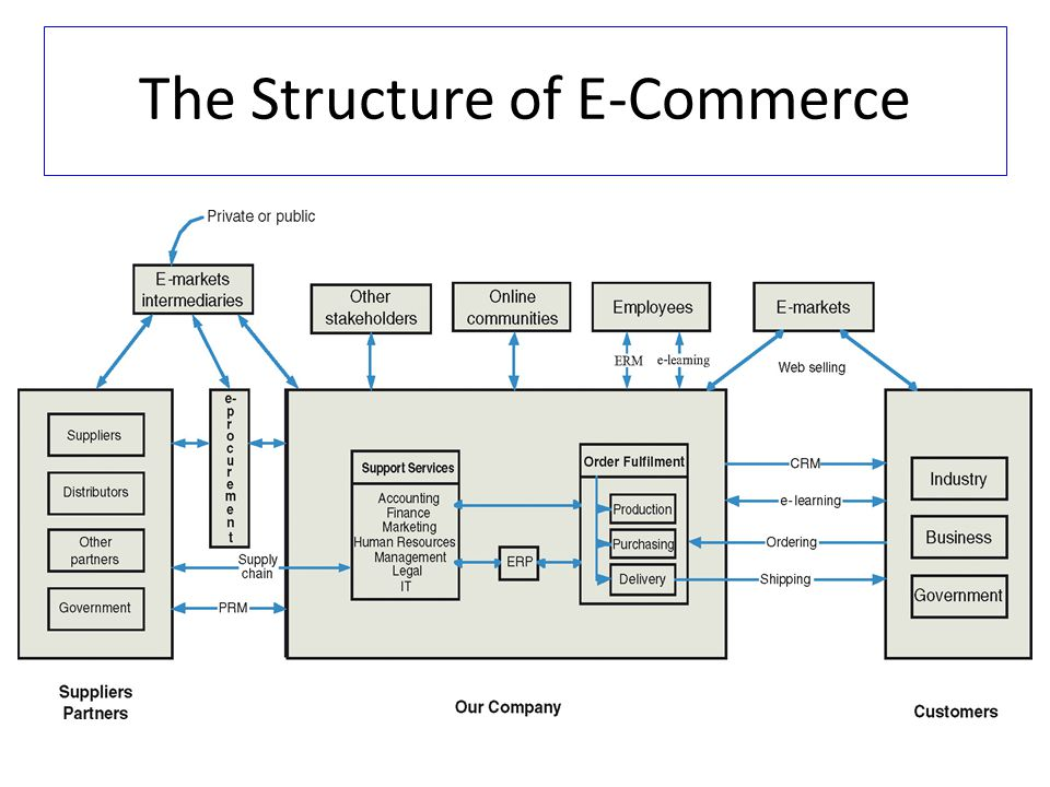 The Structure of E-Commerce