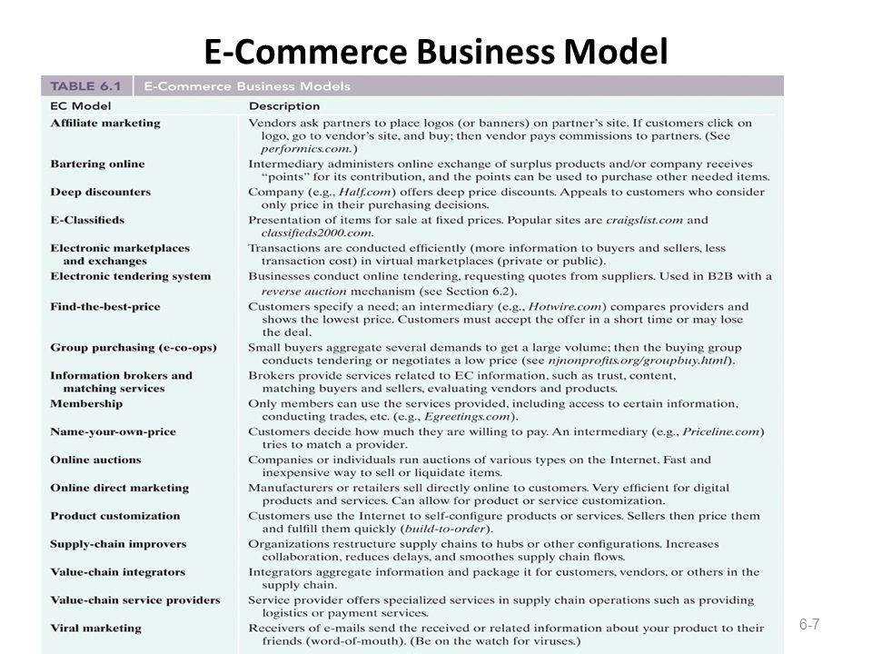 E-Commerce Business Model