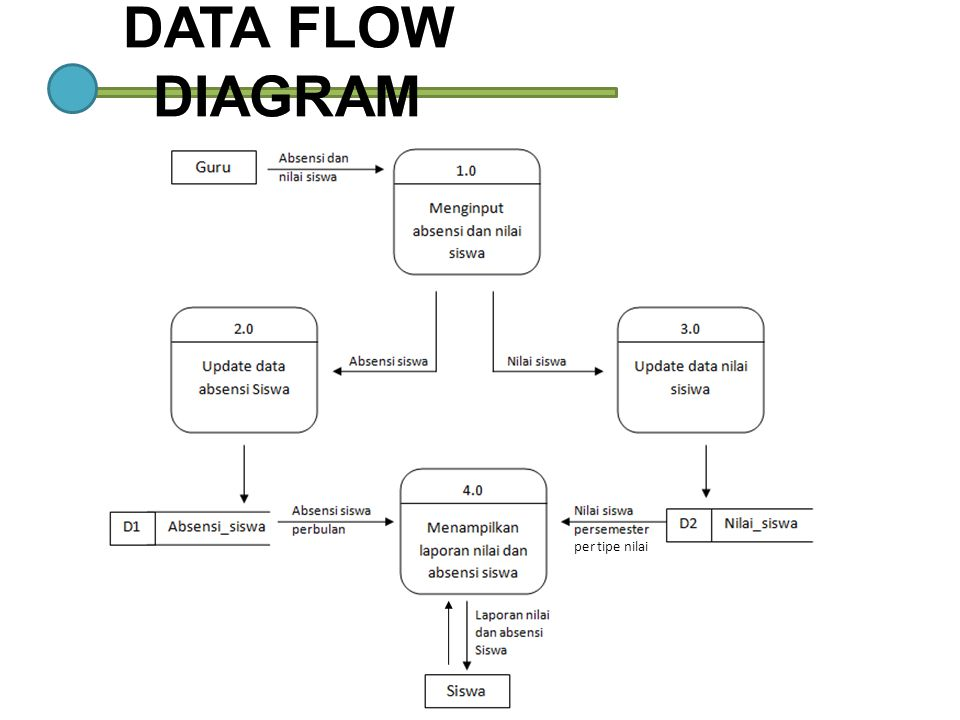 DATA FLOW DIAGRAM per tipe nilai