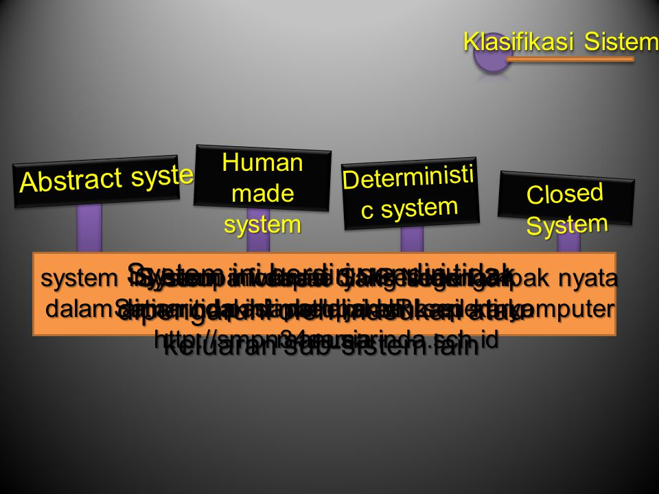 Klasifikasi Sistem Human made system. Abstract system. Deterministic system. Closed System.