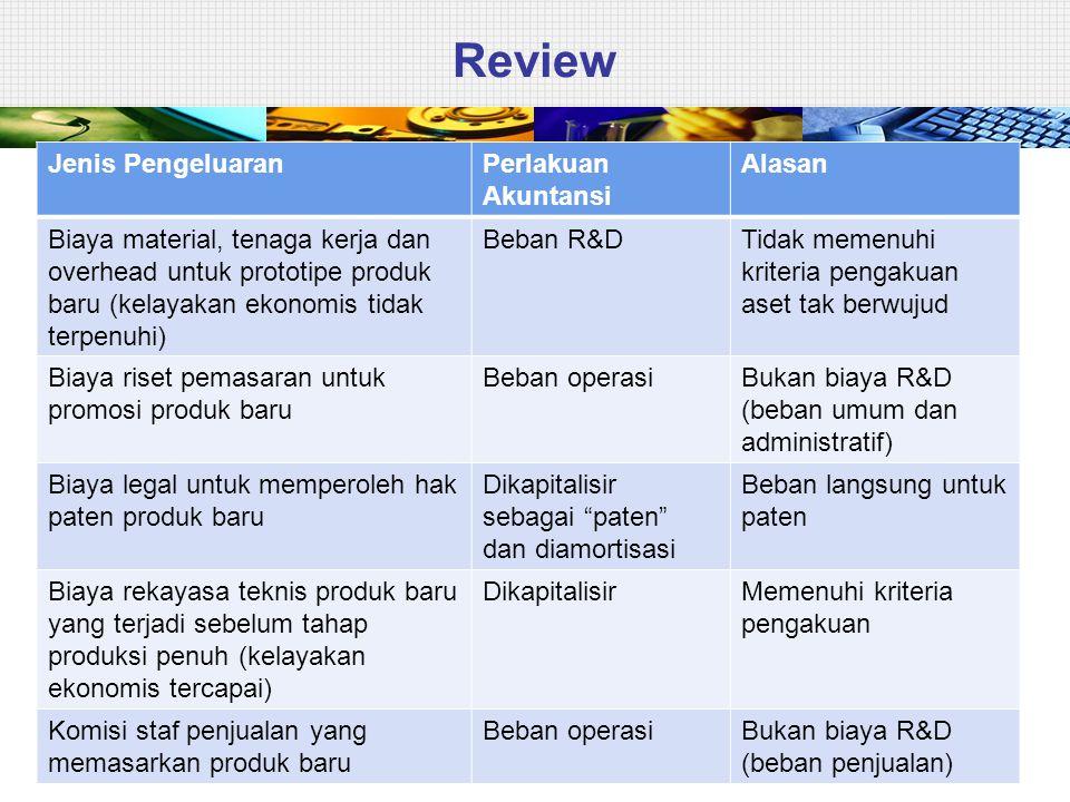 Review Jenis Pengeluaran Perlakuan Akuntansi Alasan