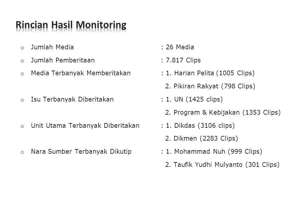 Rincian Hasil Monitoring