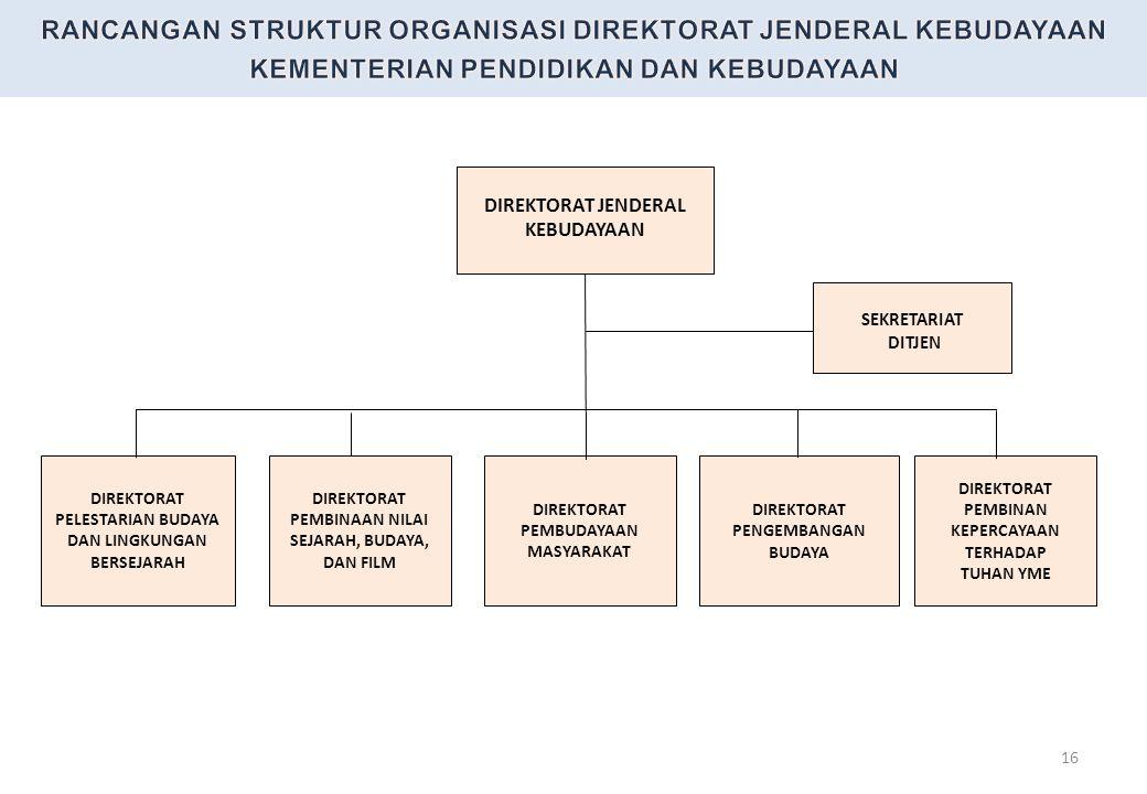 RANCANGAN STRUKTUR ORGANISASI DIREKTORAT JENDERAL KEBUDAYAAN