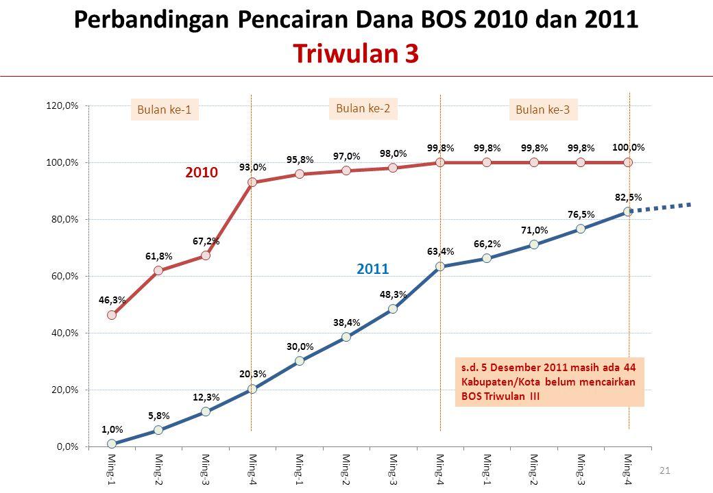 Perbandingan Pencairan Dana BOS 2010 dan 2011