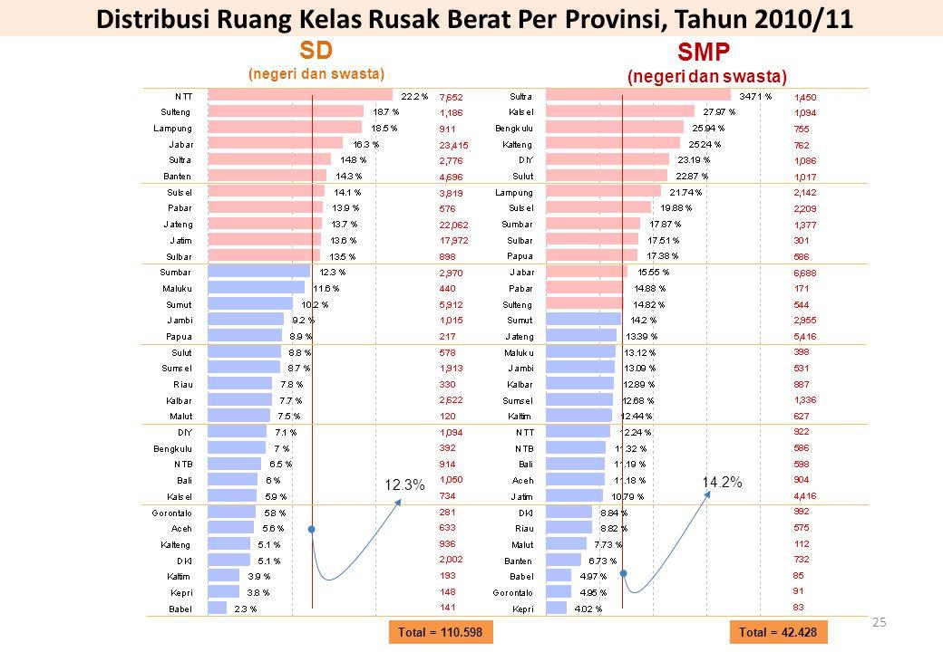 Distribusi Ruang Kelas Rusak Berat Per Provinsi, Tahun 2010/11