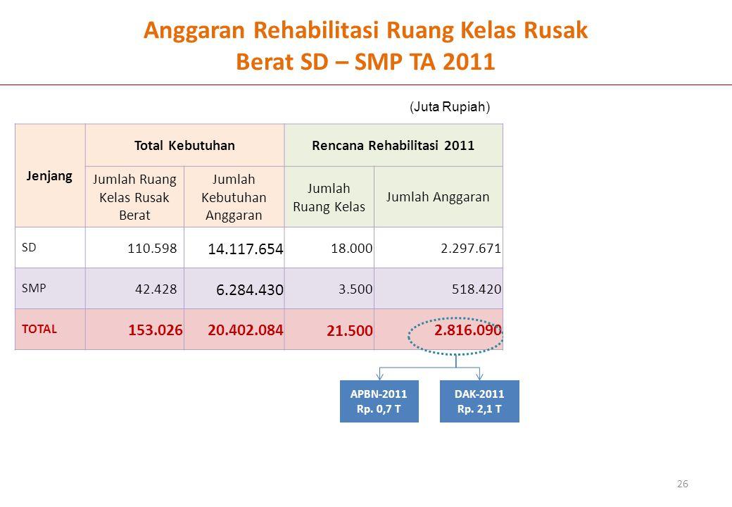 Anggaran Rehabilitasi Ruang Kelas Rusak Berat SD – SMP TA 2011
