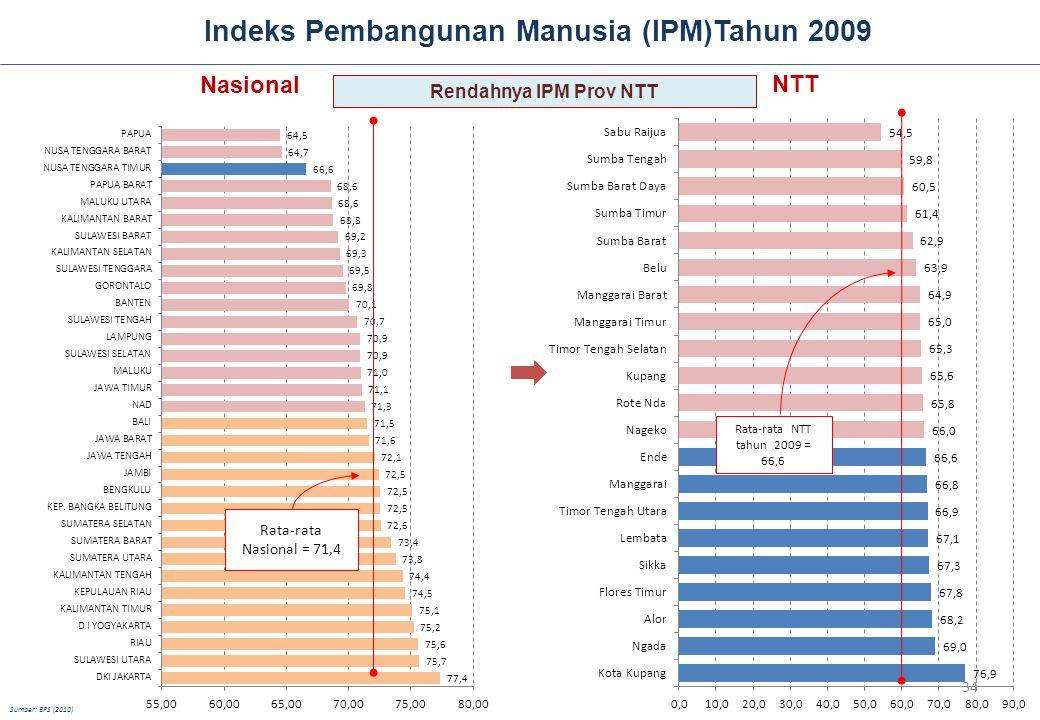 Indeks Pembangunan Manusia (IPM)Tahun 2009