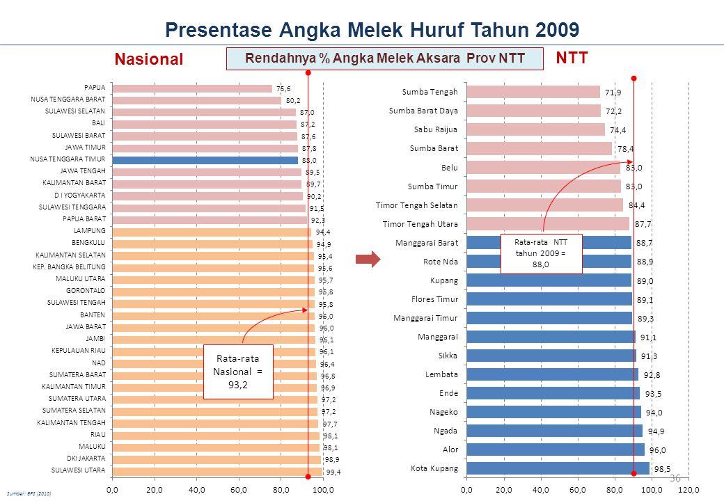 Presentase Angka Melek Huruf Tahun 2009
