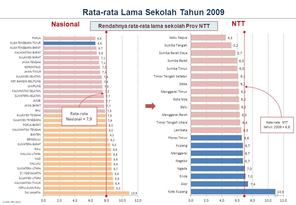 Rata-rata Lama Sekolah Tahun 2009