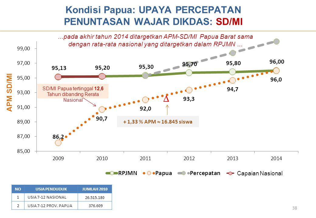 Kondisi Papua: UPAYA PERCEPATAN PENUNTASAN WAJAR DIKDAS: SD/MI