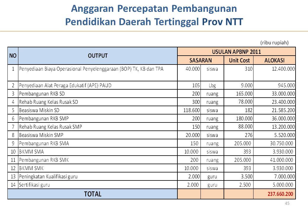 Anggaran Percepatan Pembangunan Pendidikan Daerah Tertinggal Prov NTT