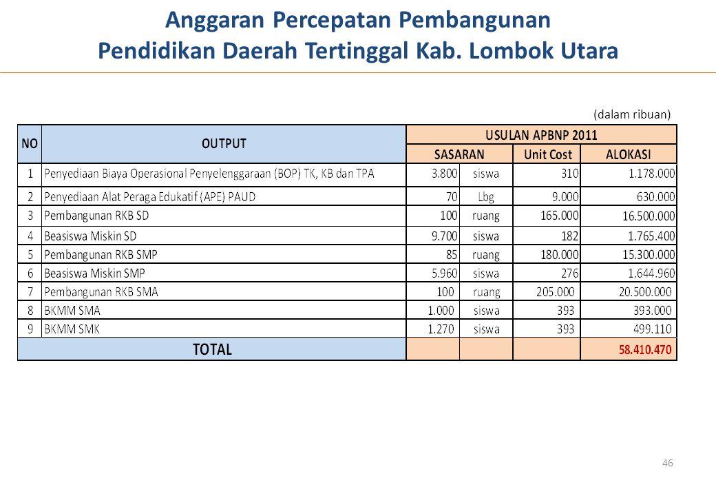 Anggaran Percepatan Pembangunan
