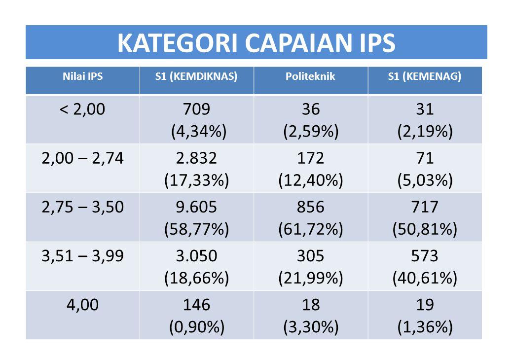 KATEGORI CAPAIAN IPS < 2,00 709 (4,34%) 36 (2,59%) 31 (2,19%)