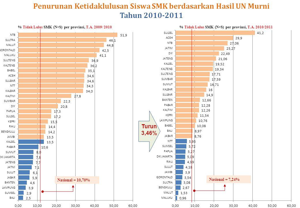 Penurunan Ketidaklulusan Siswa SMK berdasarkan Hasil UN Murni