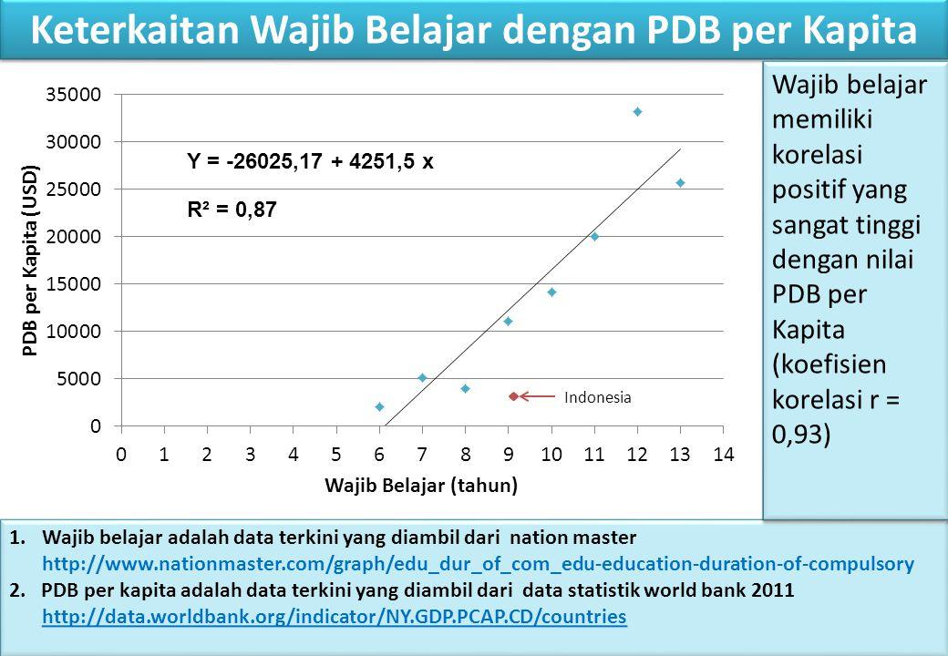 Keterkaitan Wajib Belajar dengan PDB per Kapita
