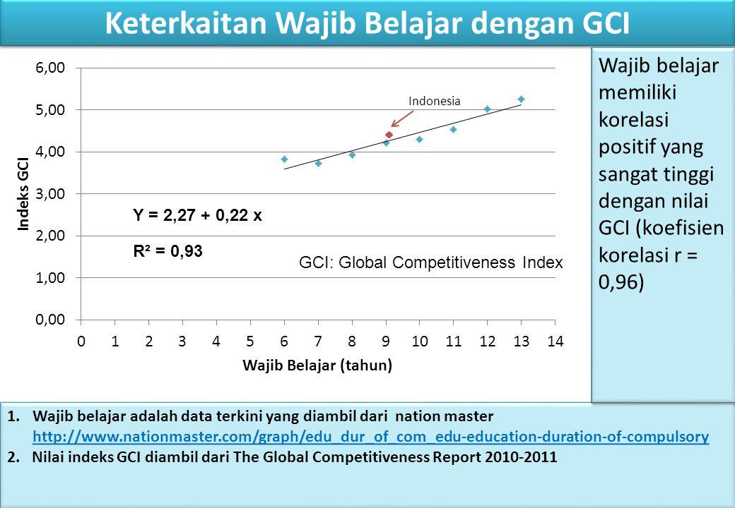 Keterkaitan Wajib Belajar dengan GCI
